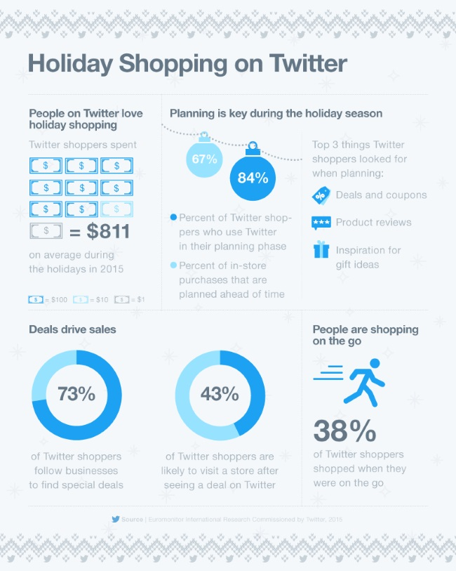 holiday-shopping-on-twitter-infographic